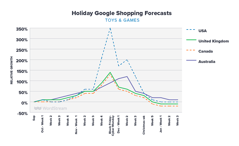 Google Shopping holiday forecasts for toys & games graph