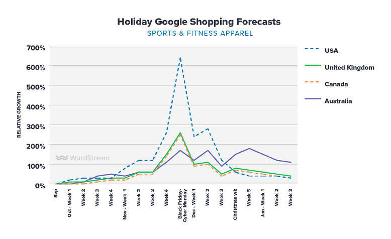 Google Shopping holiday forecasts sports & fitness graph