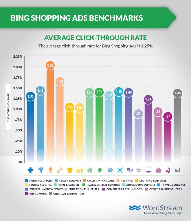 shopping-ads-benchmarks-bing-ctr