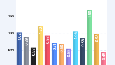 Facebook Ad Benchmarks for YOUR Industry [2019]