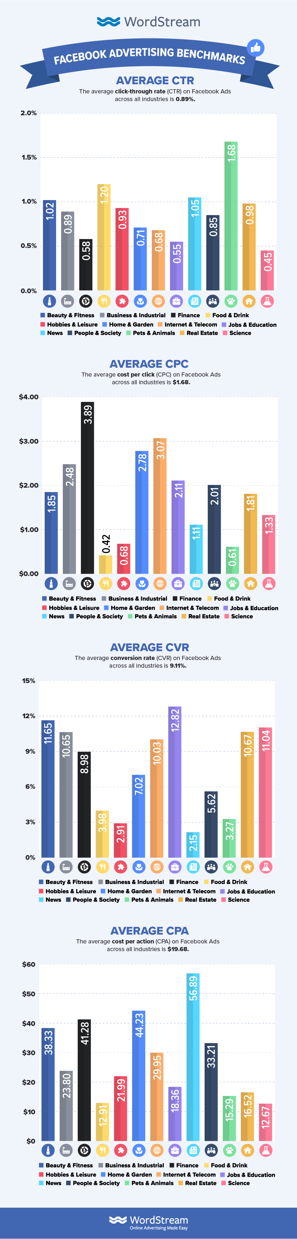 the complete facebook benchmarks for 2019