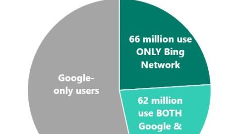 Who Uses Bing, Anyway? 10 Surprising Ways You Probably Do