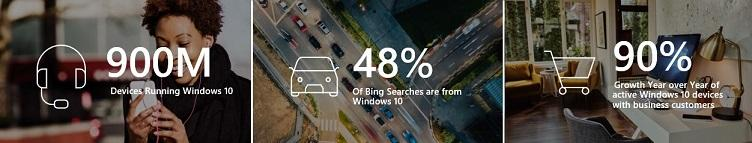 who uses bing? Windows devices chart