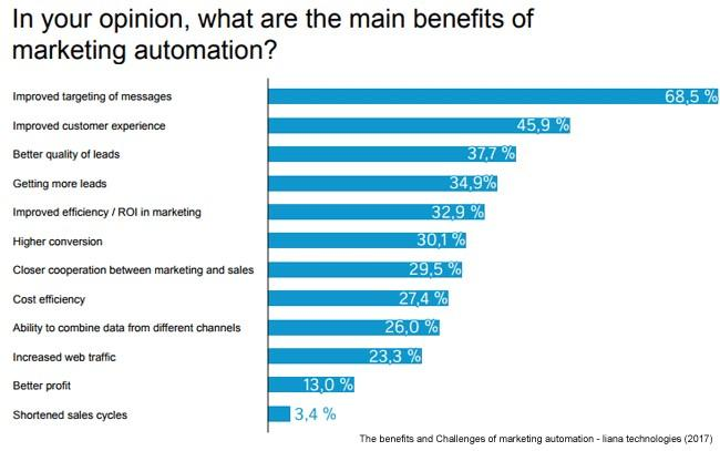 benefits of automated email marketing graph
