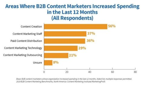 41 Must-Try Content Marketing Tools