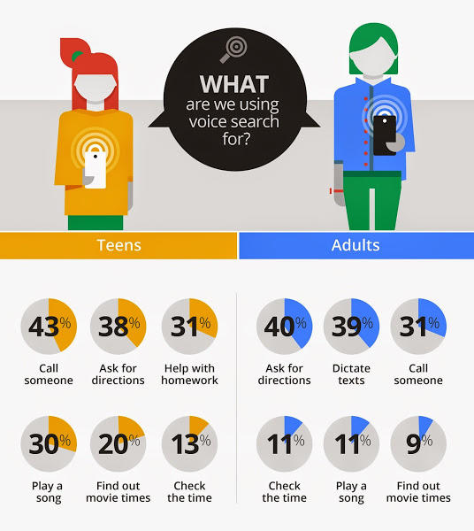 Google Voice Search uses data