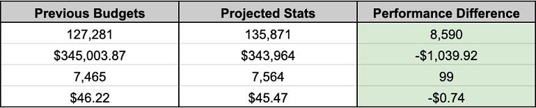 sheet with previous, projected, and difference in spend columns