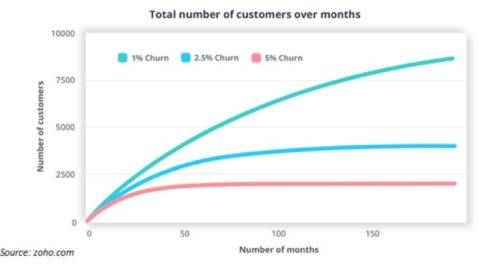 6 Research-Backed Ways to Reduce Churn