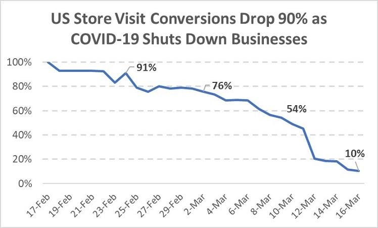 decline in store visits graph