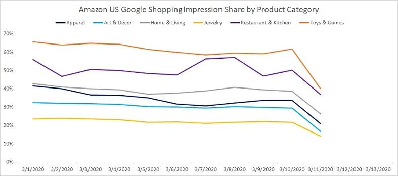 Google Ads results for retail