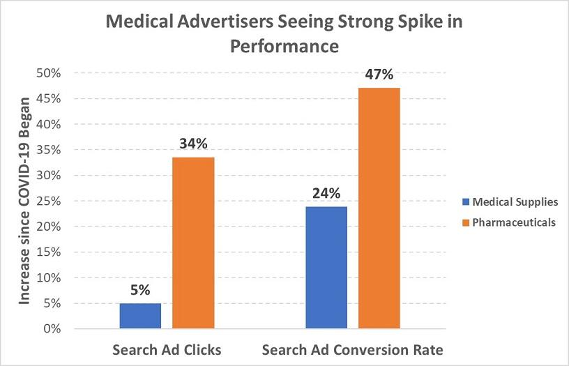 Google Ads results for medical advertisers graph