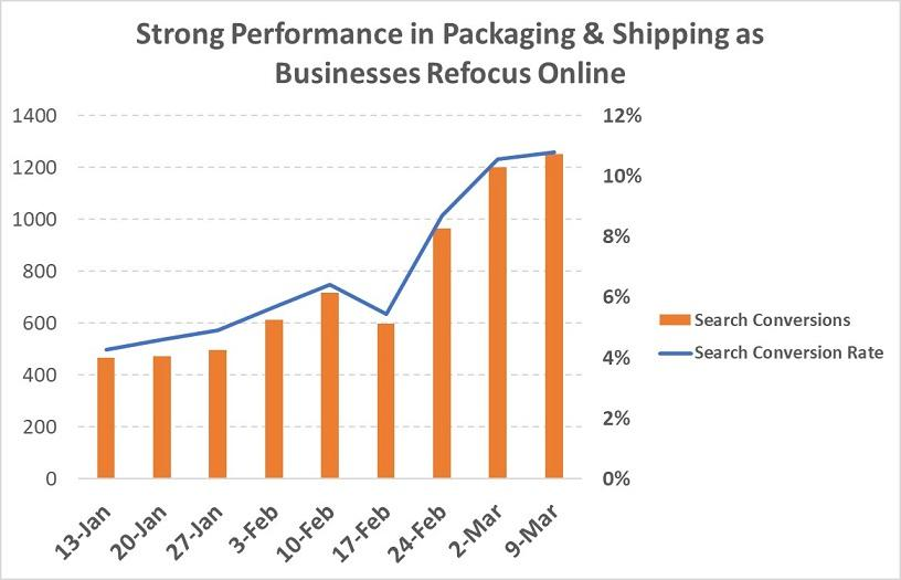 Google Ads results packing and shipping