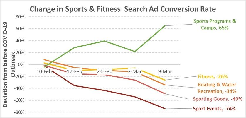 Google Ads results for sports and fitness