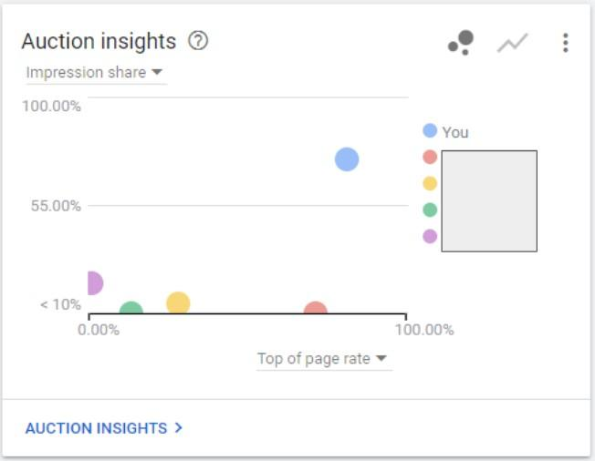 Auction Insights April-May