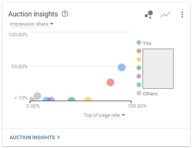 Auction Insights Feb-March