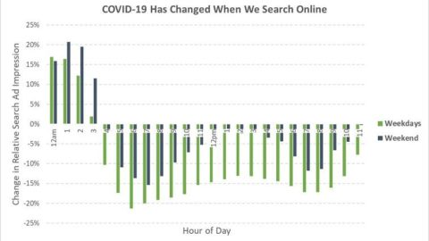 New Data Reveals PPC Ad Campaigns Are Rebounding