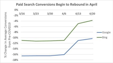 The Step-by-Step Guide to Google Ads Account Recovery