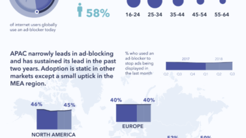 The ongoing race between ad blockers and ad tech: Who's winning?