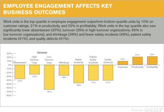 Gallup graph of employee engagement