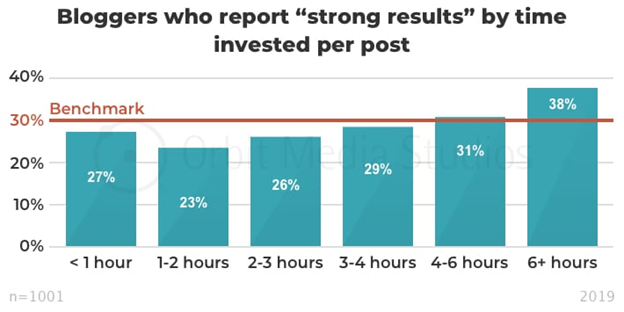 Time required to invest per blog post